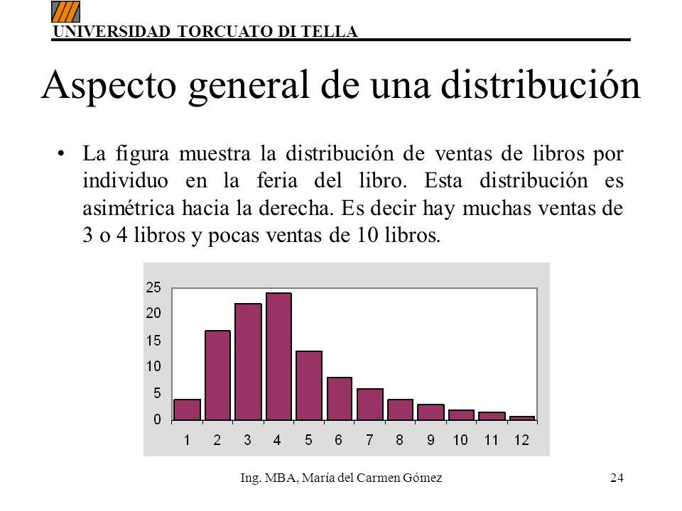 UNIVERSIDAD TORCUATO DI TELLA Ing. MBA, María del Carmen Gómez24 Aspecto general de una distribución La figura muestra la distribución de ventas de li