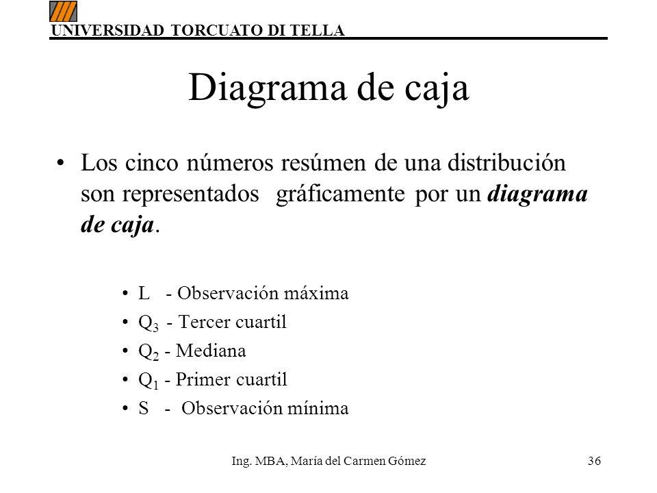 UNIVERSIDAD TORCUATO DI TELLA Ing. MBA, María del Carmen Gómez36 Diagrama de caja Los cinco números resúmen de una distribución son representados gráf