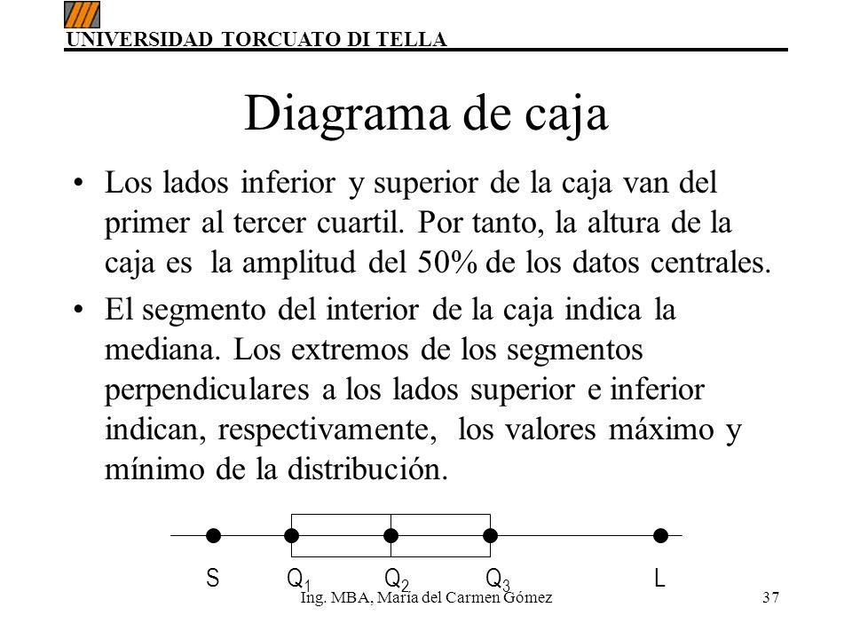 UNIVERSIDAD TORCUATO DI TELLA Ing. MBA, María del Carmen Gómez37 Diagrama de caja Los lados inferior y superior de la caja van del primer al tercer cu