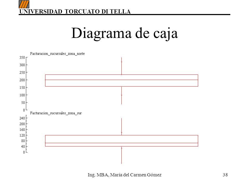 UNIVERSIDAD TORCUATO DI TELLA Ing. MBA, María del Carmen Gómez38 Diagrama de caja