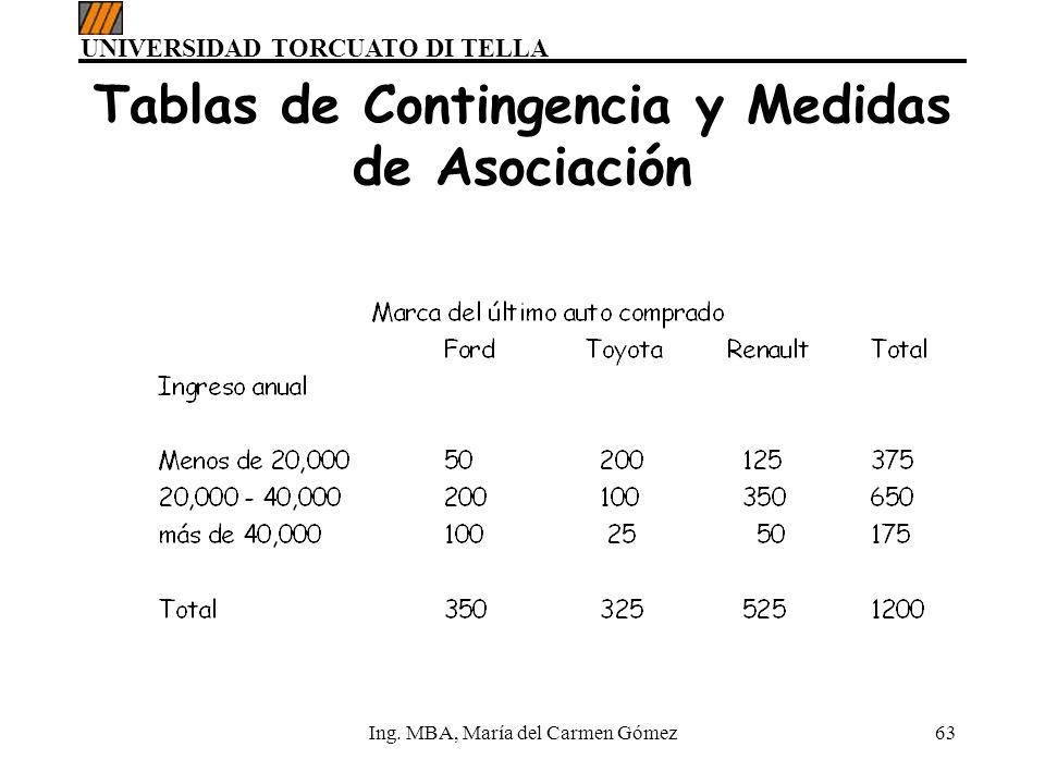 UNIVERSIDAD TORCUATO DI TELLA Ing. MBA, María del Carmen Gómez63 Tablas de Contingencia y Medidas de Asociación