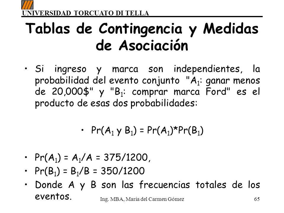 UNIVERSIDAD TORCUATO DI TELLA Ing. MBA, María del Carmen Gómez65 Tablas de Contingencia y Medidas de Asociación Si ingreso y marca son independientes,