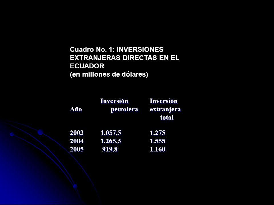 Cuadro No. 1: INVERSIONES EXTRANJERAS DIRECTAS EN EL ECUADOR (en millones de dólares) Año Inversión petrolera Inversión extranjera total 2003200420051
