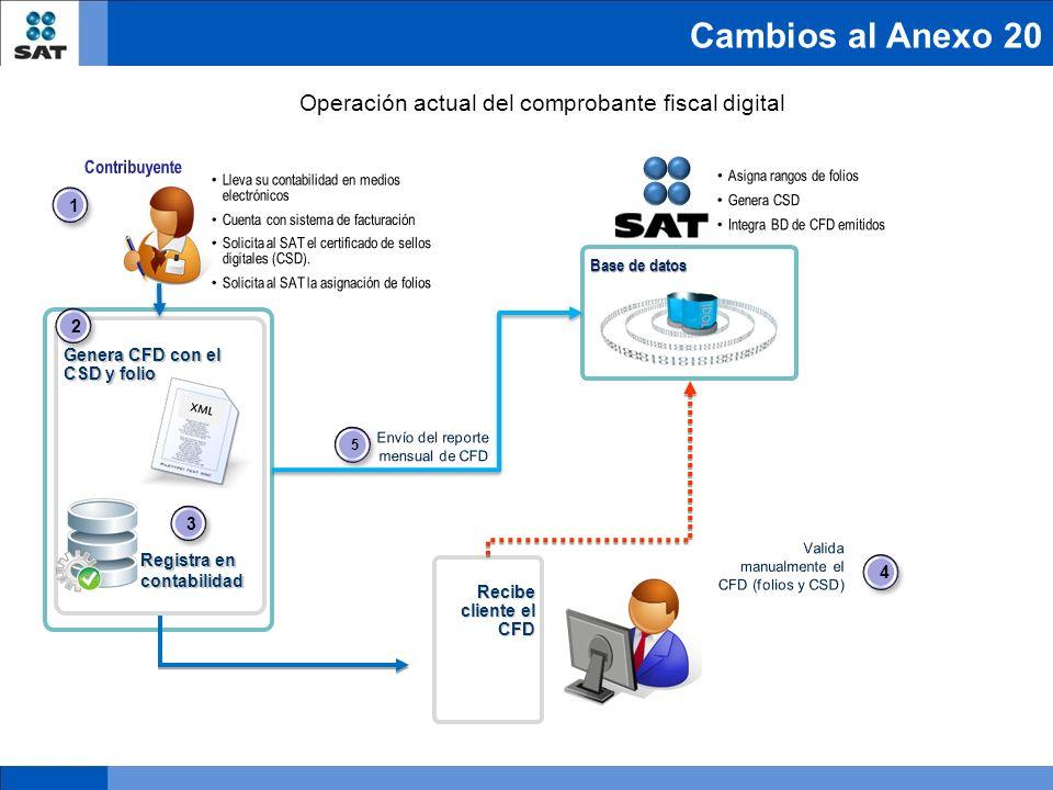 Cambios al Anexo 20 Genera CFD con el CSD y folio Recibe cliente el CFD Base de datos 2 2 1 1 3 3 4 4 5 5 Registra en contabilidad Operación actual de