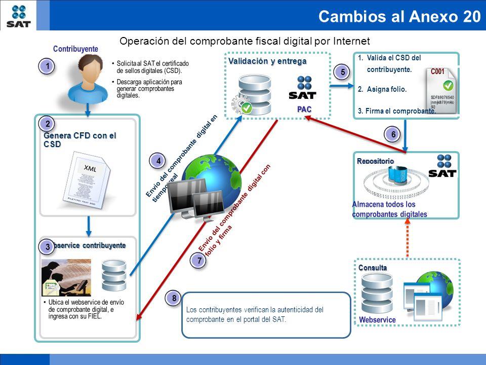 Cambios al Anexo 20 Genera CFD con el CSD Webservice contribuyente Validación y entrega Repositorio Consulta 1.Valida el CSD del contribuyente. 2. Asi