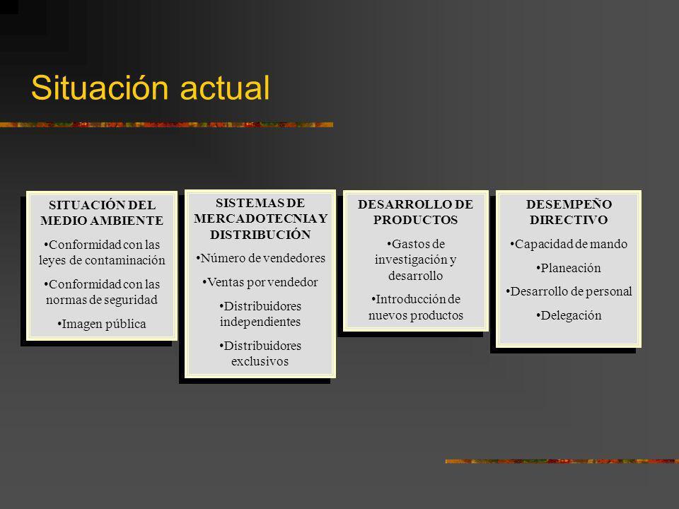 Situación actual SITUACIÓN DEL MEDIO AMBIENTE Conformidad con las leyes de contaminación Conformidad con las normas de seguridad Imagen pública SITUAC