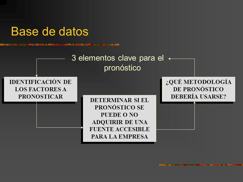 Base de datos 3 elementos clave para el pronóstico IDENTIFICACIÓN DE LOS FACTORES A PRONOSTICAR DETERMINAR SI EL PRONÓSTICO SE PUEDE O NO ADQUIRIR DE