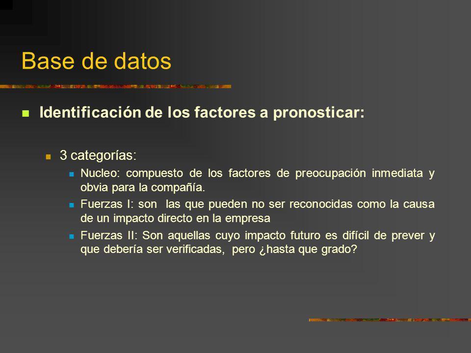 Base de datos Identificación de los factores a pronosticar: 3 categorías: Nucleo: compuesto de los factores de preocupación inmediata y obvia para la