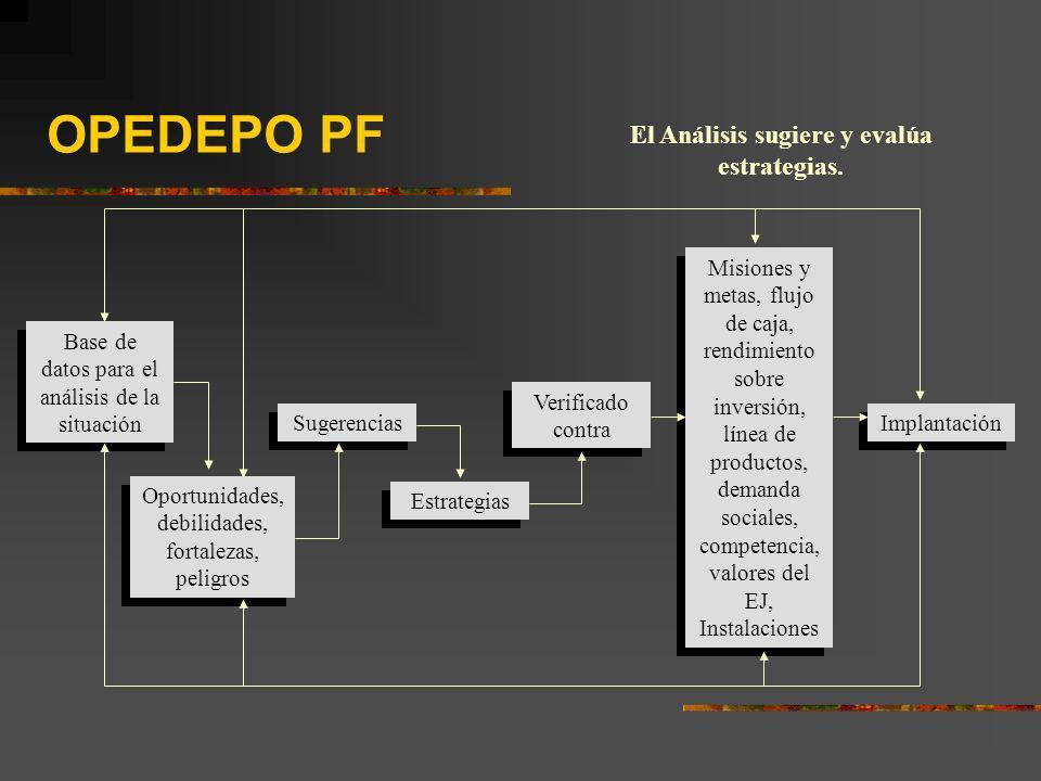 OPEDEPO PF Base de datos para el análisis de la situación Oportunidades, debilidades, fortalezas, peligros Sugerencias Estrategias Verificado contra M