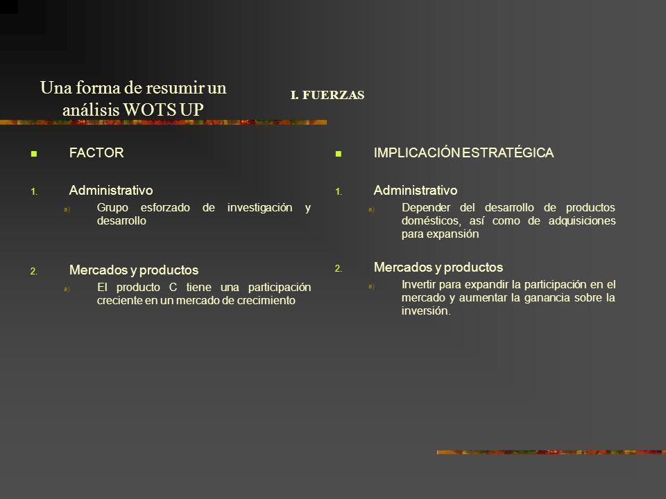 I. FUERZAS FACTOR 1. Administrativo a) Grupo esforzado de investigación y desarrollo 2. Mercados y productos a) El producto C tiene una participación