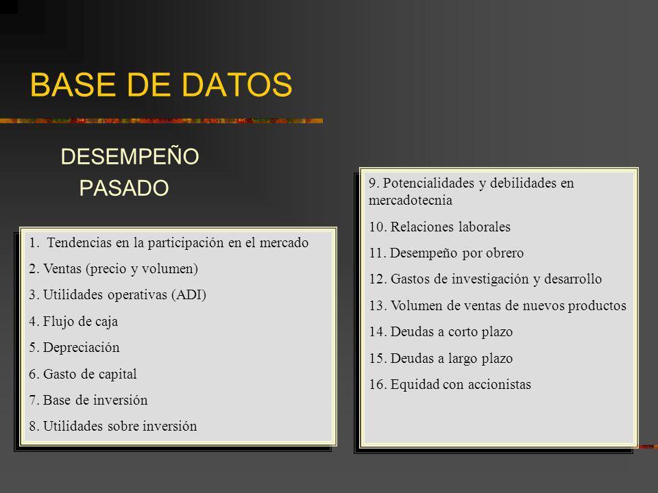 BASE DE DATOS DESEMPEÑO PASADO 1. Tendencias en la participación en el mercado 2. Ventas (precio y volumen) 3. Utilidades operativas (ADI) 4. Flujo de
