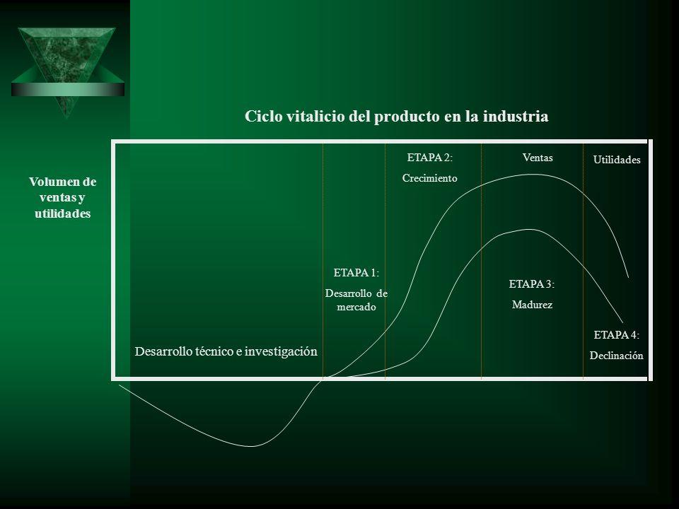 Volumen de ventas y utilidades Desarrollo técnico e investigación ETAPA 1: Desarrollo de mercado ETAPA 2: Crecimiento ETAPA 3: Madurez ETAPA 4: Declin