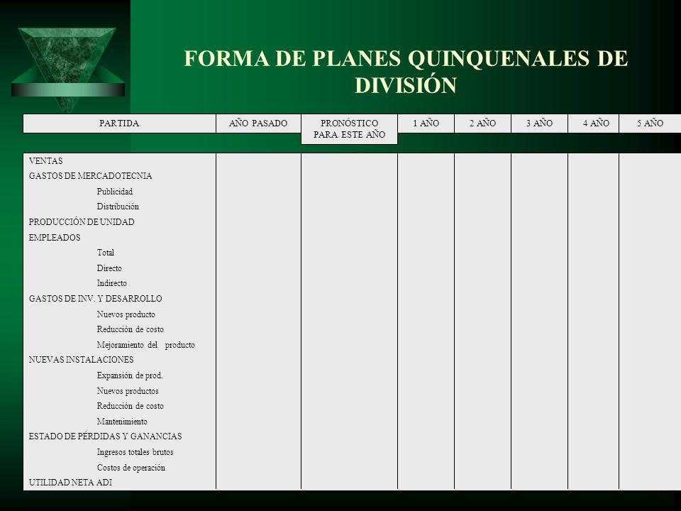 VENTAS GASTOS DE MERCADOTECNIA Publicidad Distribución PRODUCCIÓN DE UNIDAD EMPLEADOS Total Directo Indirecto GASTOS DE INV. Y DESARROLLO Nuevos produ