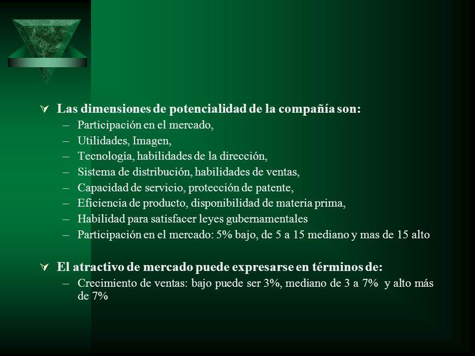 Las dimensiones de potencialidad de la compañía son: –Participación en el mercado, –Utilidades, Imagen, –Tecnología, habilidades de la dirección, –Sis