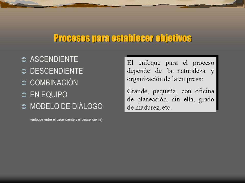 Procesos para establecer objetivos ASCENDIENTE DESCENDIENTE COMBINACIÓN EN EQUIPO MODELO DE DIÁLOGO (enfoque entre el ascendiente y el descendiente) E