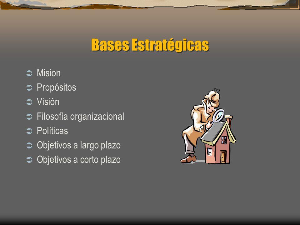 Bases Estratégicas Mision Propósitos Visión Filosofía organizacional Políticas Objetivos a largo plazo Objetivos a corto plazo