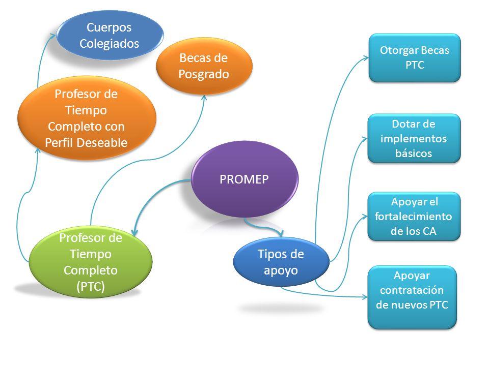 Manual Módulo de captura de Currículum para PTC http://promep.sep.gob.mx/ Ejemplo…
