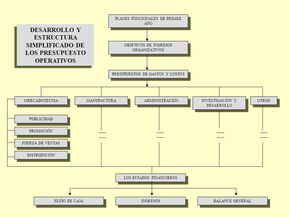 PLANES FUNCIONALES DE PRIMER AÑO OBJETIVOS DE INGRESOS ORGANIZATIVOS PRESUPUESTOS DE GASTOS Y COSTOS MERCADOTECNIA MANUFACTURA ADMINISTRACIÓN INVESTIG