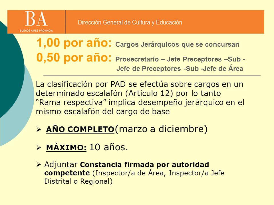 1,00 por año: Cargos Jerárquicos que se concursan 0,50 por año: Prosecretario – Jefe Preceptores –Sub - Jefe de Preceptores -Sub -Jefe de Área La clas