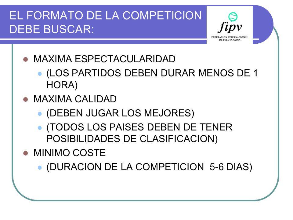 EL FORMATO DE LA COMPETICION DEBE BUSCAR: MAXIMA ESPECTACULARIDAD (LOS PARTIDOS DEBEN DURAR MENOS DE 1 HORA) MAXIMA CALIDAD (DEBEN JUGAR LOS MEJORES)