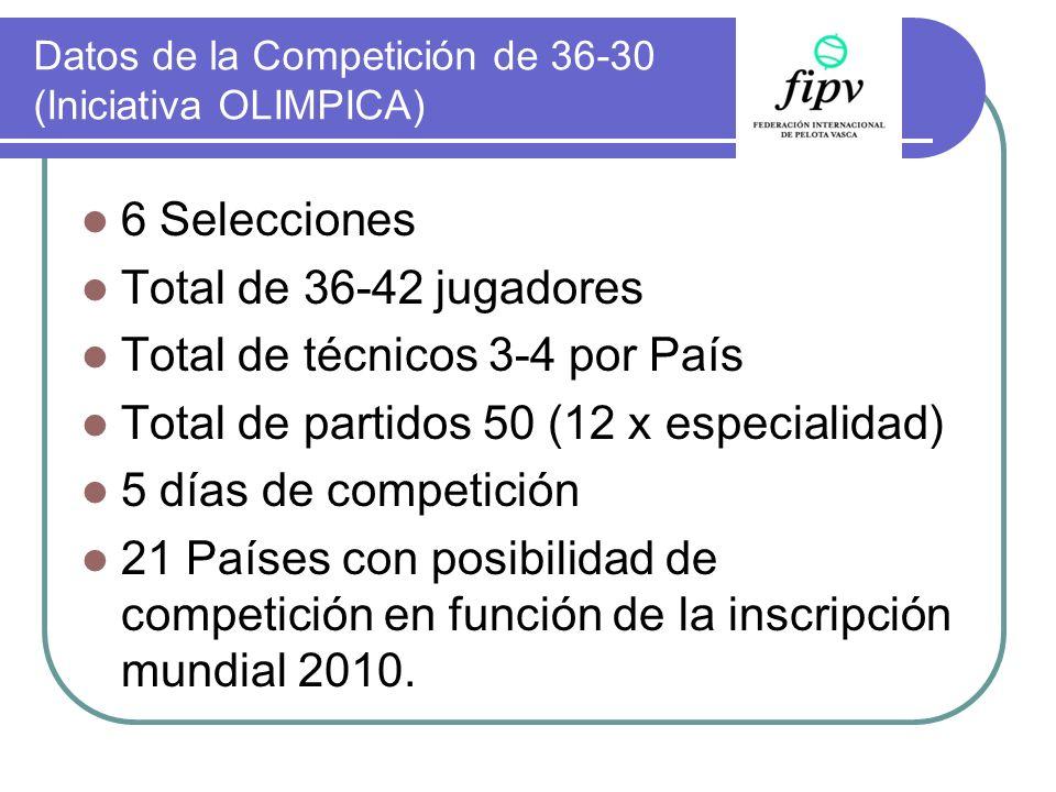 Datos de la Competición de 36-30 (Iniciativa OLIMPICA) 6 Selecciones Total de 36-42 jugadores Total de técnicos 3-4 por País Total de partidos 50 (12