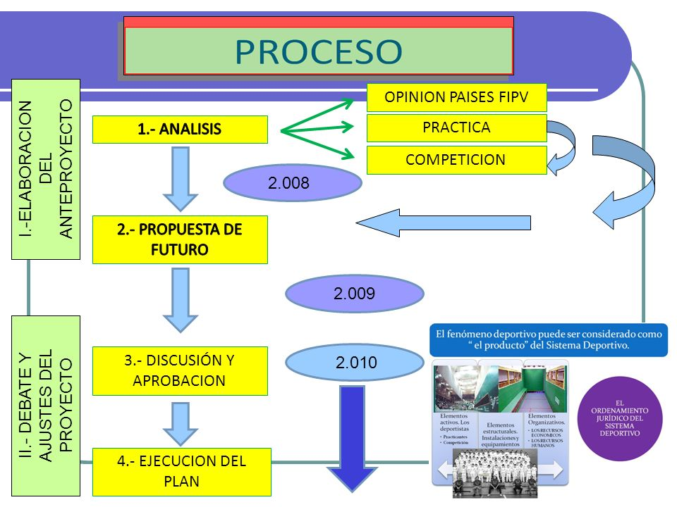 PRACTICA COMPETICION 3.- DISCUSIÓN Y APROBACION 4.- EJECUCION DEL PLAN 2.008 2.009 2.010 II.- DEBATE Y AJUSTES DEL PROYECTO I.-ELABORACION DEL ANTEPRO