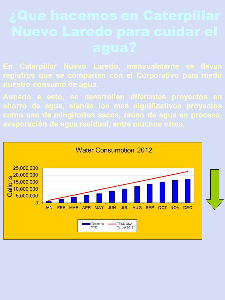 ¿Que hacemos en Caterpillar Nuevo Laredo para cuidar el agua? En Caterpillar Nuevo Laredo, mensualmente se llevan registros que se comparten con el Co