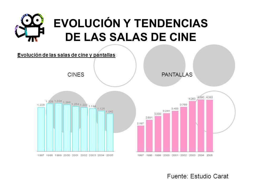 EVOLUCIÓN Y TENDENCIAS DE LAS SALAS DE CINE Fuente: Estudio Carat CINESPANTALLAS Evolución de las salas de cine y pantallas :