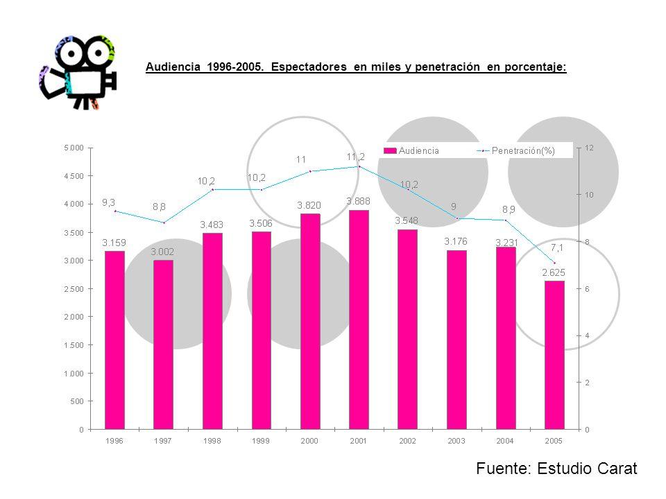 Audiencia 1996-2005. Espectadores en miles y penetración en porcentaje: Fuente: Estudio Carat