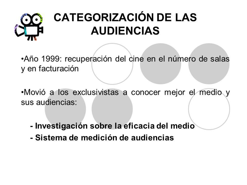 CATEGORIZACIÓN DE LAS AUDIENCIAS Año 1999: recuperación del cine en el número de salas y en facturación Movió a los exclusivistas a conocer mejor el m