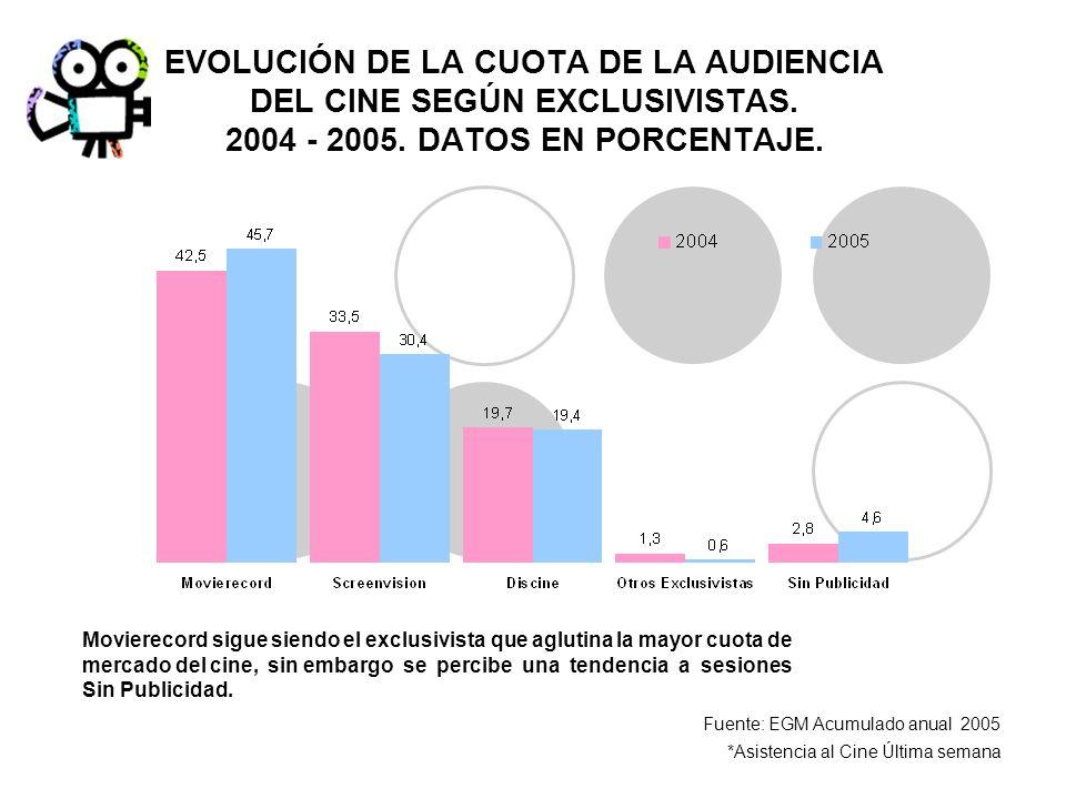 EVOLUCIÓN DE LA CUOTA DE LA AUDIENCIA DEL CINE SEGÚN EXCLUSIVISTAS. 2004 - 2005. DATOS EN PORCENTAJE. Fuente: EGM Acumulado anual 2005 *Asistencia al