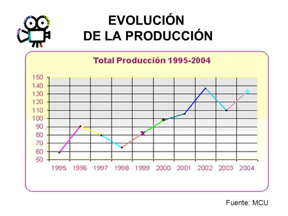 EVOLUCIÓN DE LA PRODUCCIÓN Cambios constantes.Industria inestable.