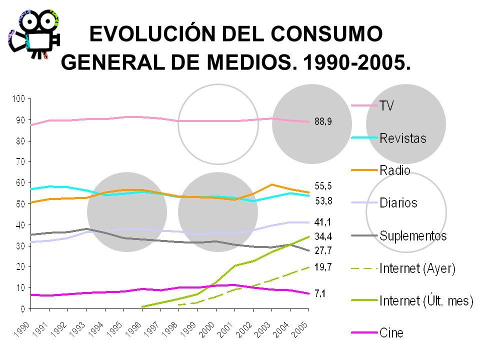 EVOLUCIÓN DEL CONSUMO GENERAL DE MEDIOS. 1990-2005.