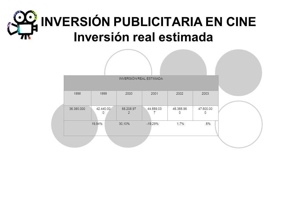 INVERSIÓN PUBLICITARIA EN CINE Inversión real estimada INVERSIÓN REAL ESTIMADA 199819992000200120022003 35.380.00042.440.00 0 55.208.97 2 44.559.03 7