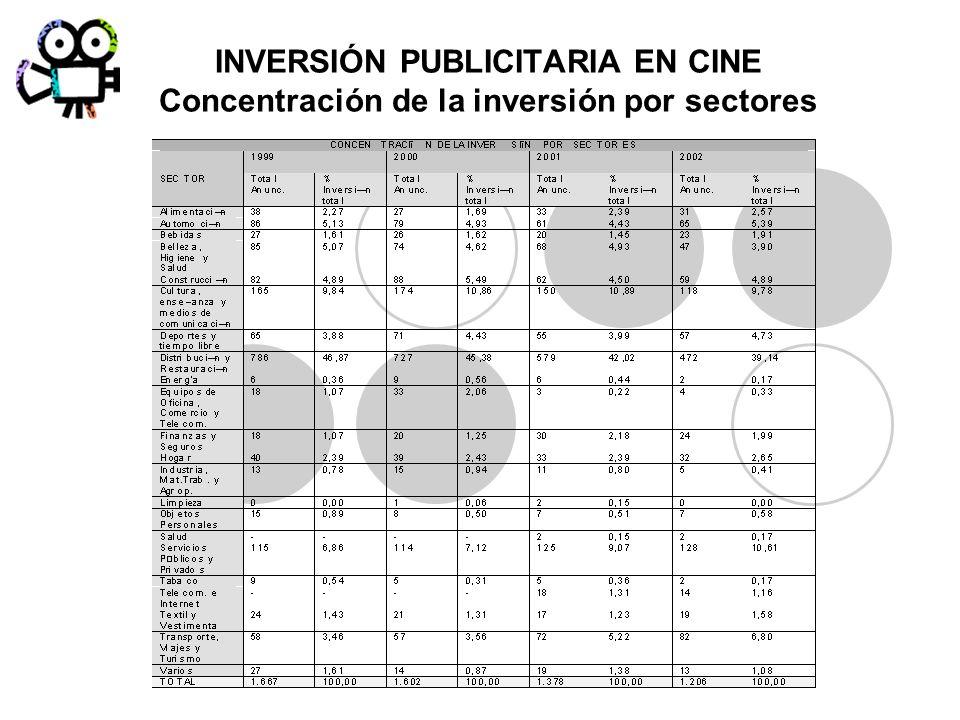 INVERSIÓN PUBLICITARIA EN CINE Concentración de la inversión por sectores