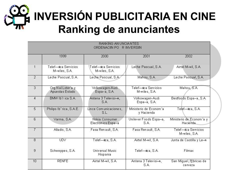 INVERSIÓN PUBLICITARIA EN CINE Ranking de anunciantes