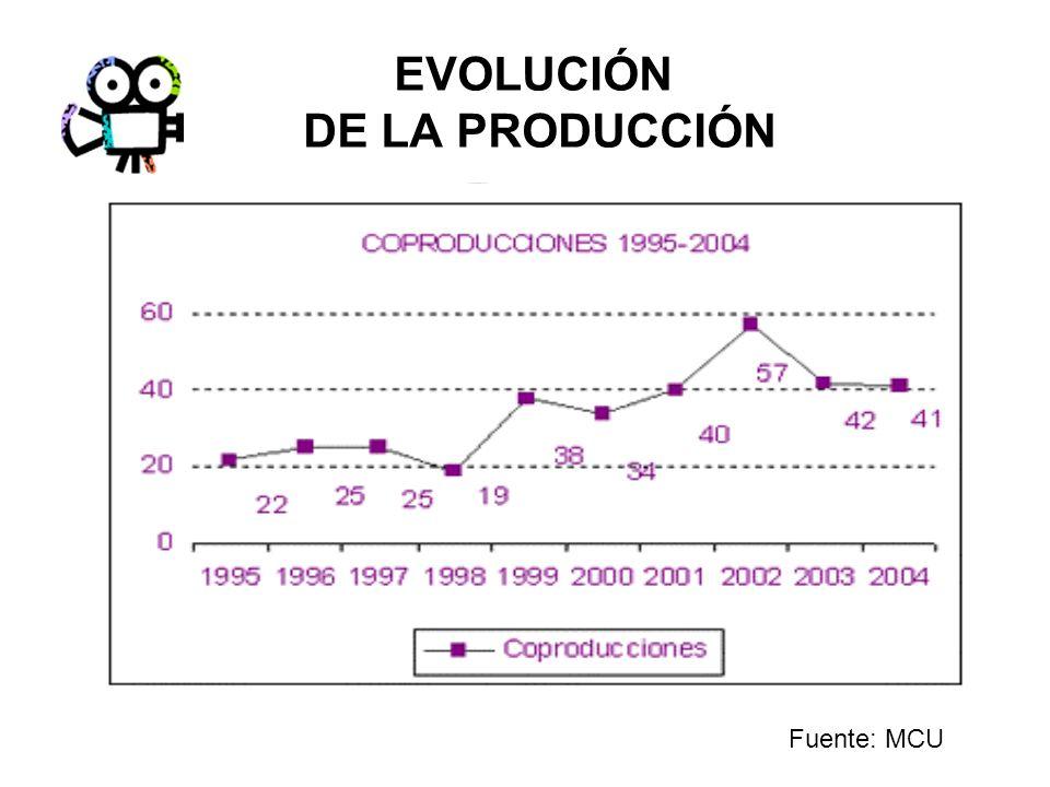 DETALLE DE ESPECTADORES PARA LAS DISTRIBUIDORAS CON MAYOR RECAUDACIÓN. 2005. Fuente: Estudio Carat