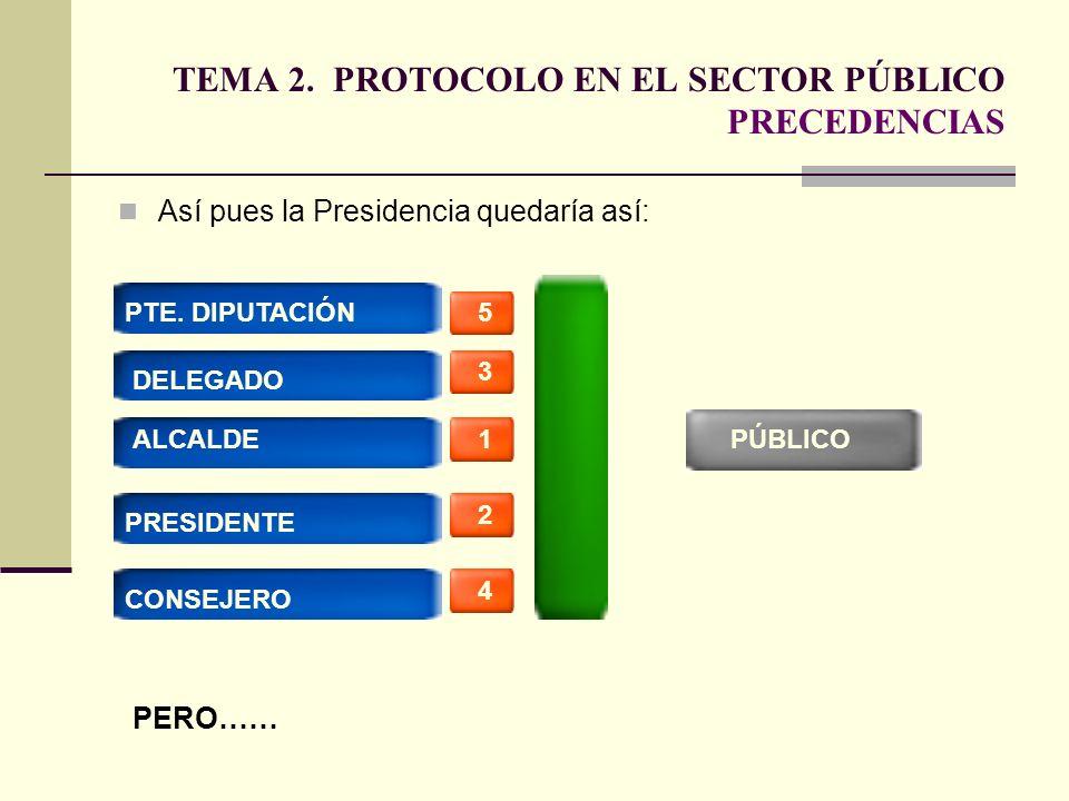 TEMA 2. PROTOCOLO EN EL SECTOR PÚBLICO PRECEDENCIAS Así pues la Presidencia quedaría así: PÚBLICO1 2 3 5 4 ALCALDE PRESIDENTE DELEGADO PTE. DIPUTACIÓN