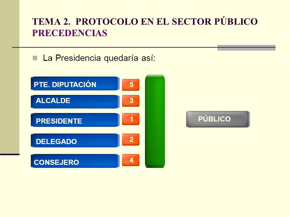 TEMA 2. PROTOCOLO EN EL SECTOR PÚBLICO PRECEDENCIAS La Presidencia quedaría así: PÚBLICO1 2 3 5 4 ALCALDE PRESIDENTE DELEGADO PTE. DIPUTACIÓN CONSEJER