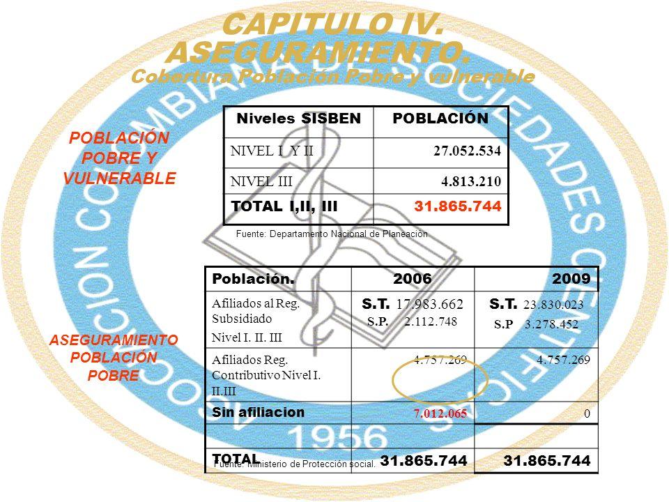 CAPITULO IV. ASEGURAMIENTO. Cobertura Población Pobre y vulnerable Niveles SISBENPOBLACIÓN NIVEL I Y II27.052.534 NIVEL III4.813.210 TOTAL I,II, III 3