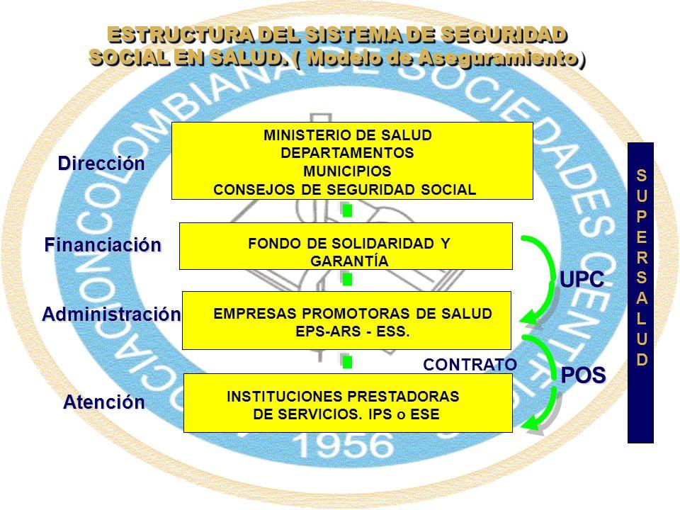 MINISTERIO DE SALUD DEPARTAMENTOS MUNICIPIOS CONSEJOS DE SEGURIDAD SOCIAL FONDO DE SOLIDARIDAD Y GARANTÍA EMPRESAS PROMOTORAS DE SALUD EPS-ARS - ESS.