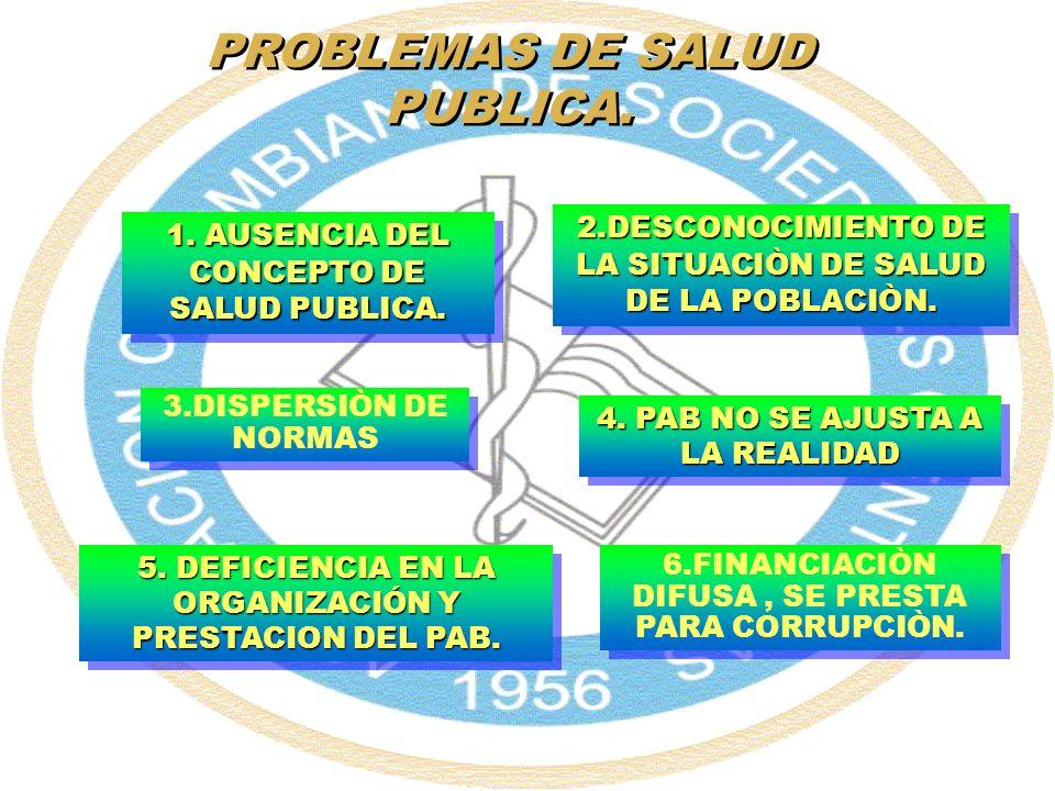 PROBLEMAS DE SALUD PUBLICA. 2.DESCONOCIMIENTO DE LA SITUACIÒN DE SALUD DE LA POBLACIÒN. 4. PAB NO SE AJUSTA A LA REALIDAD 3.DISPERSIÒN DE NORMAS 5. DE