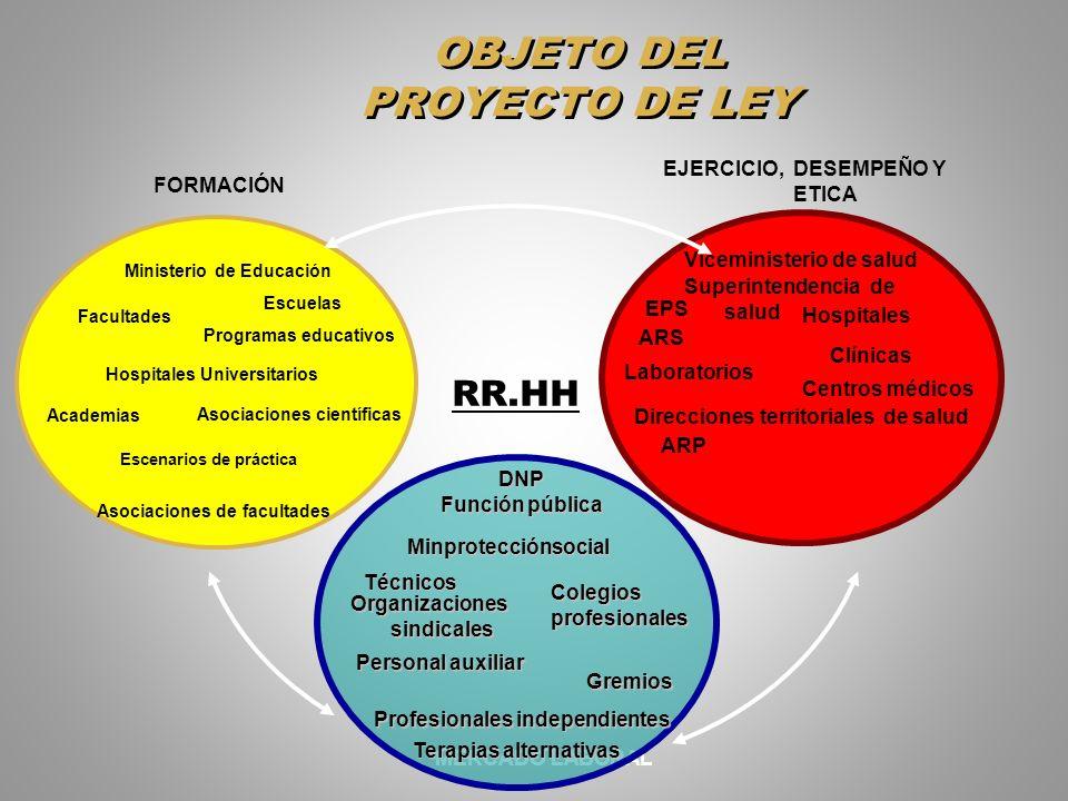 OBJETO DEL PROYECTO DE LEY MERCADO LABORAL Organizaciones sindicales Gremios Colegios profesionales Personal auxiliar Técnicos Profesionales independi
