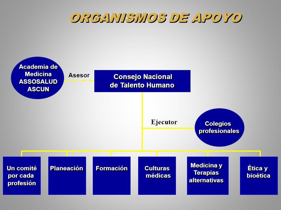 Consejo Nacional de Talento Humano ORGANISMOS DE APOYO Colegios profesionales Colegios profesionales Un comité por cada profesión Un comité por cada p