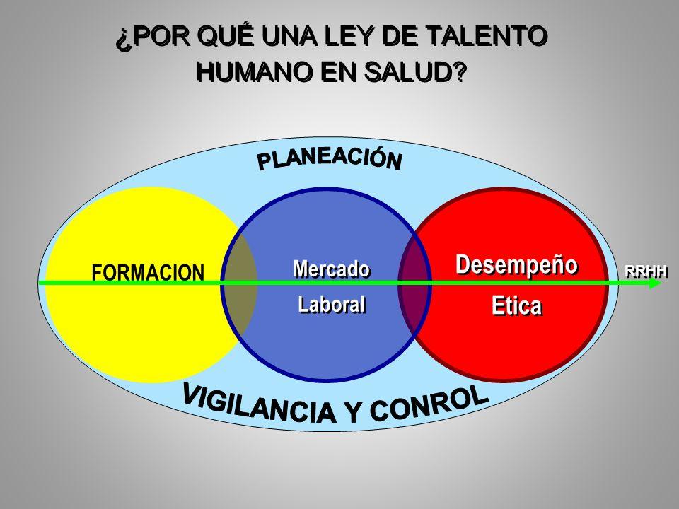 ¿ POR QUÉ UNA LEY DE TALENTO HUMANO EN SALUD? Desempeño Etica Desempeño Etica Mercado Laboral FORMACION RRHH
