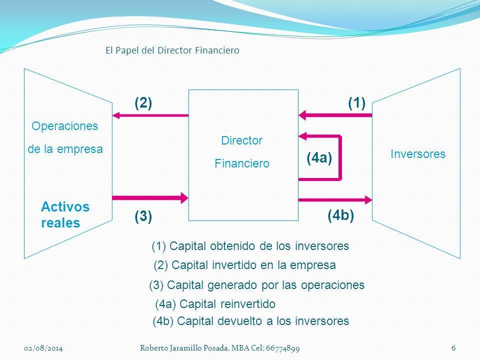 Director Financiero Operaciones de la empresa Inversores (1) Capital obtenido de los inversores (1) (2) Capital invertido en la empresa (2) (3) Capita