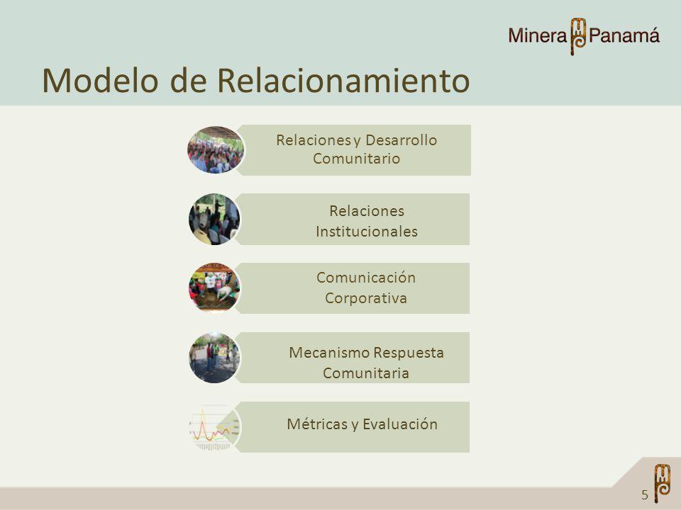 Modelo de Relacionamiento 5 Relaciones y Desarrollo Comunitario Relaciones Institucionales Comunicación Corporativa Mecanismo Respuesta Comunitaria Mé