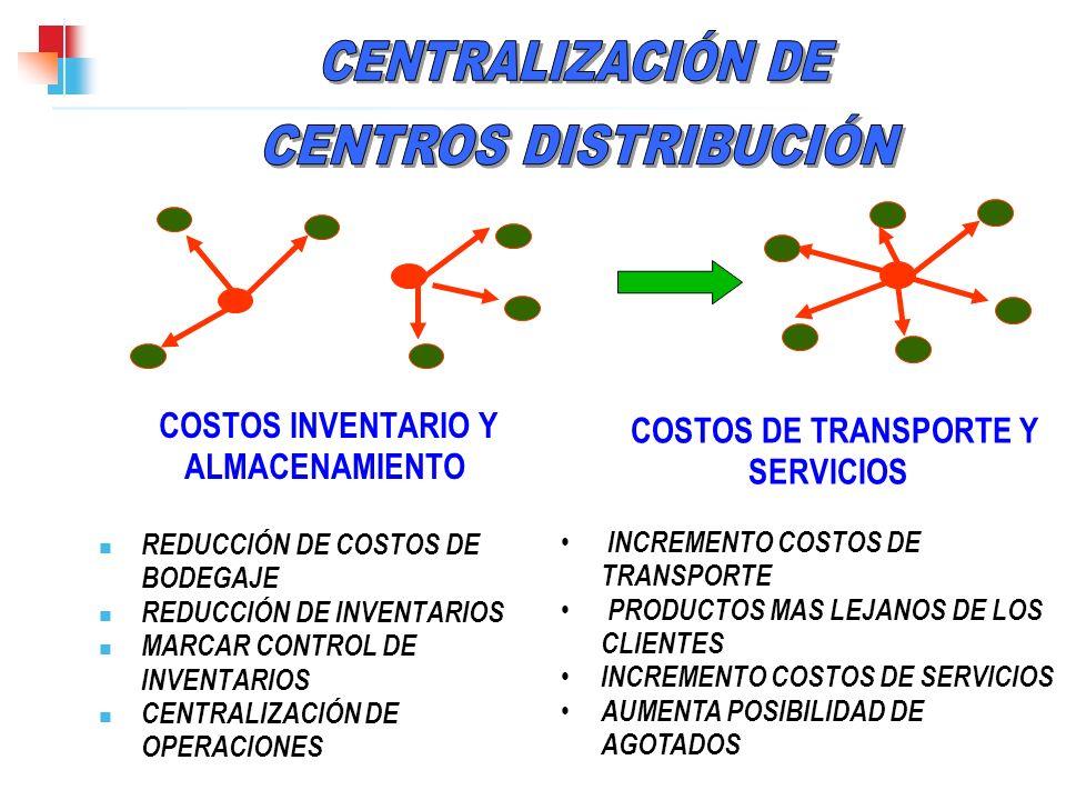 COSTOS INVENTARIO Y ALMACENAMIENTO REDUCCIÓN DE COSTOS DE BODEGAJE REDUCCIÓN DE INVENTARIOS MARCAR CONTROL DE INVENTARIOS CENTRALIZACIÓN DE OPERACIONE