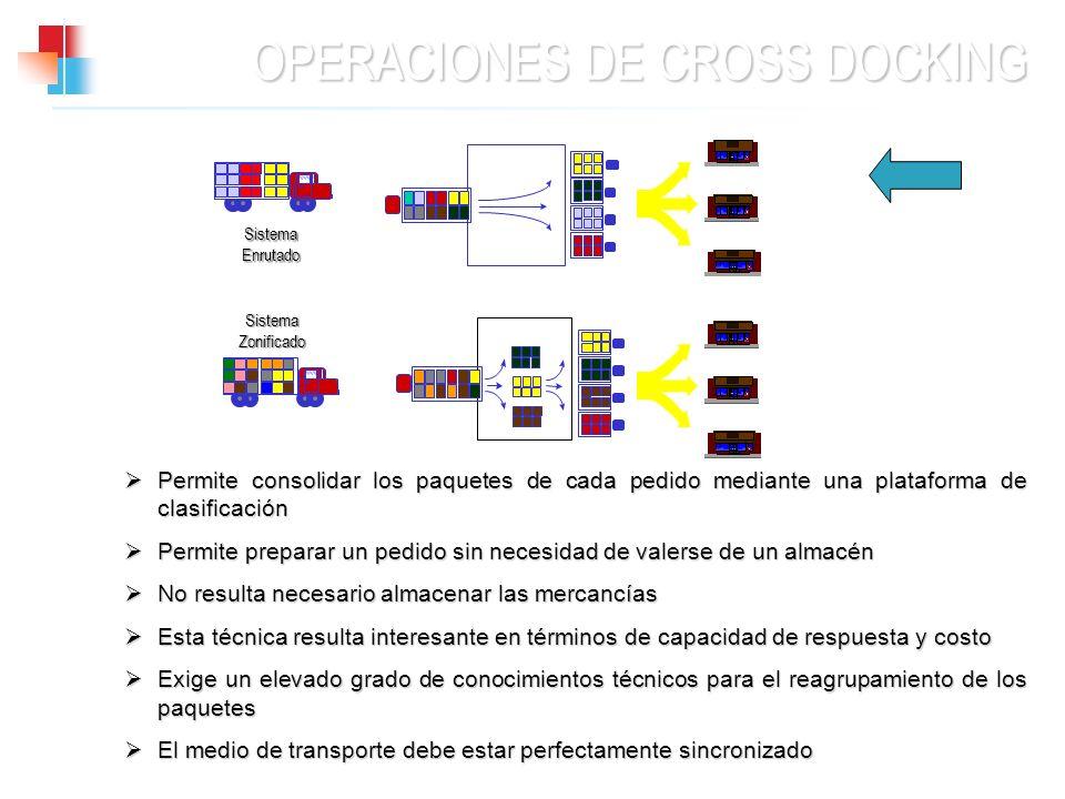 OPERACIONES DE CROSS DOCKING Permite consolidar los paquetes de cada pedido mediante una plataforma de clasificación Permite consolidar los paquetes d