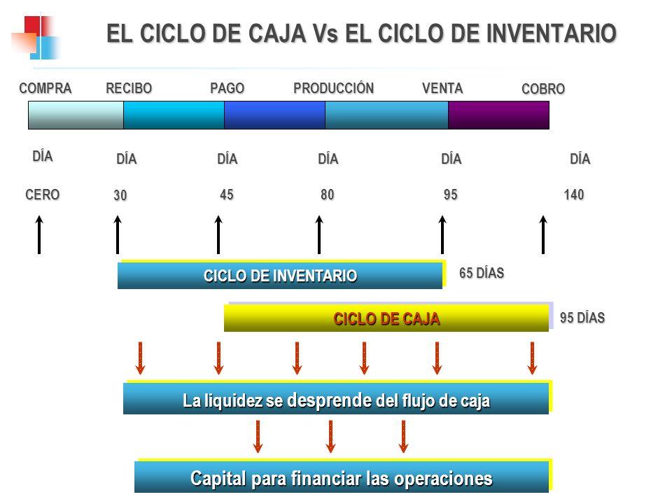 EL CICLO DE CAJA Vs EL CICLO DE INVENTARIO COMPRADÍA CERORECIBODÍA 30PAGODÍA 45PRODUCCIÓNDÍA 80VENTACOBRO DÍADÍA 95140 CICLO DE INVENTARIO 65 DÍAS CIC